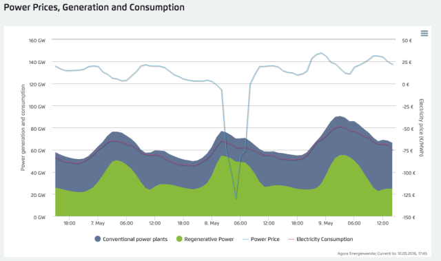 Power Prices, Generation and Consumption
